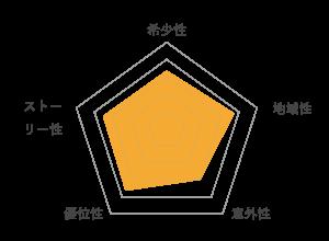 ブロック予選の評価